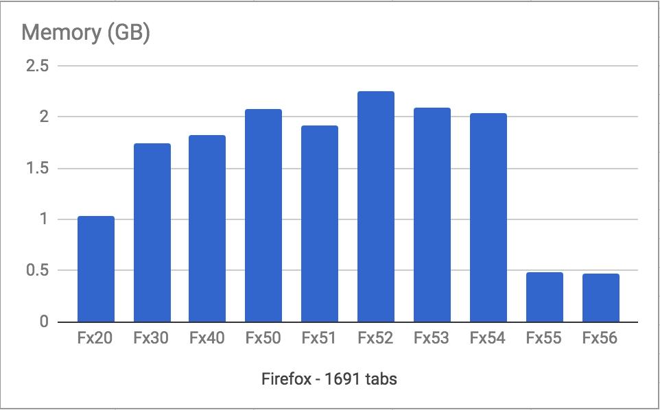 Объем потребляемой оперативной памяти браузеров Firefox в зависимости от версии