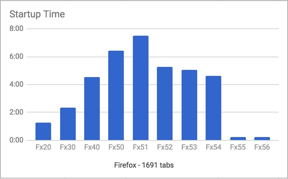 Время старта браузеров Firefox в зависимости от версии