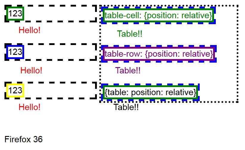 Позиционирования псевдоэлемента с блочными и табличными родителями в браузере Firefox 36