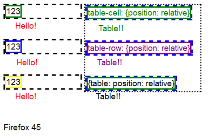 Позиционирования псевдоэлемента с блочными и табличными родителями в браузере Firefox 45