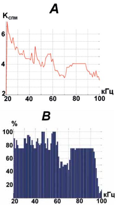 Частотная характеристика испускаемого ультразвука для людей