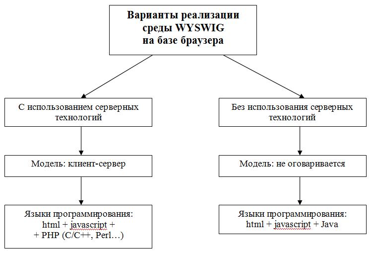 Возможные варианты технологий реализации WYSWYG редакторов html