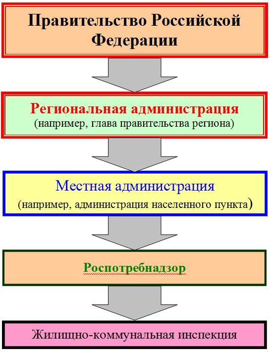 Схема иерархической подчиненности государственных органов России, контролирующих качество коммунальных услуг