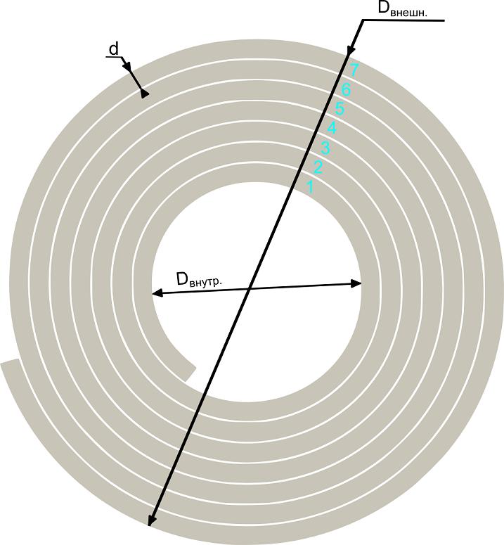 Иллюстрация к примеру расчета длины листа, свернутого в рулон