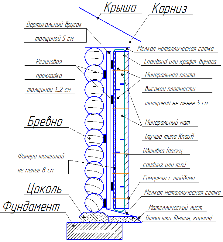Утепление и звукоизоляция стены деревянного дома минеральной ватой (чертеж в разрезе)